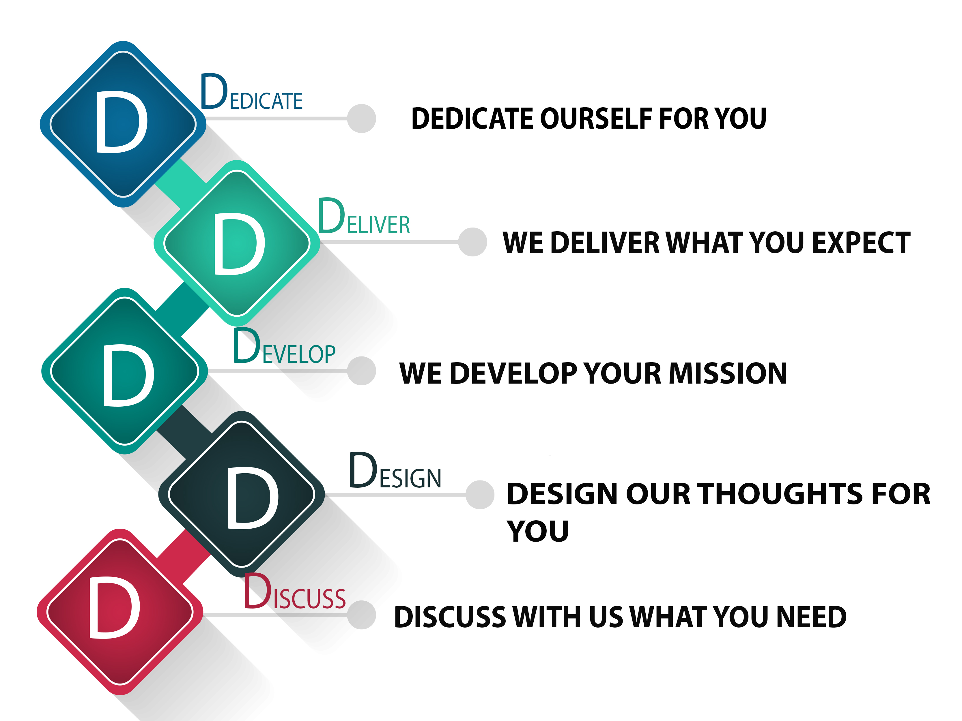 Empower Your Business With Us Through Our 5D Process.